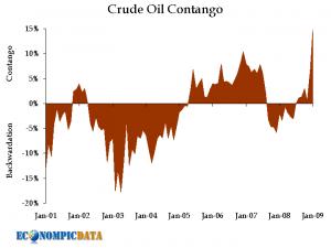 contango-oil