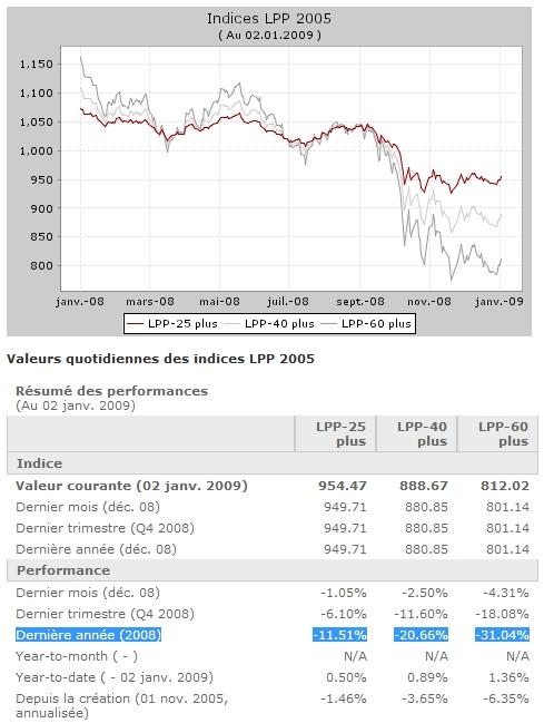 indice-pictet-2005-08