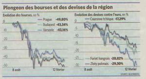 plongeon-des-bourses-et-des-devises-de-la-region-est-europe2
