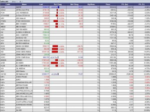 indices-14-05-09