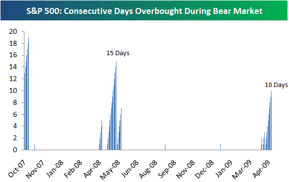 http://blog.crottaz-finance.ch/wp-content/uploads/2009/05/sp500-consecutive-days-overbought-during-bear-market.png