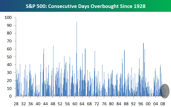 http://blog.crottaz-finance.ch/wp-content/uploads/2009/05/sp500-consecutive-days-overbought-since-1928.png