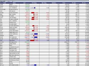 indice 09 au 30-06-09