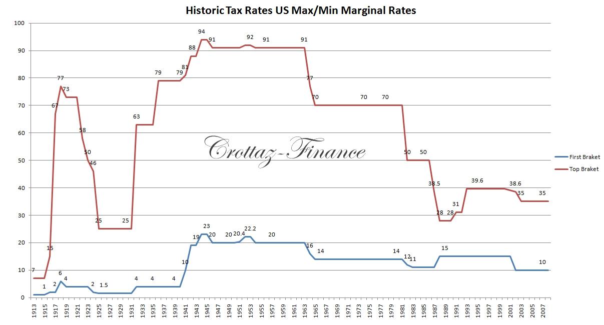 Taux d'imposition historique des USA