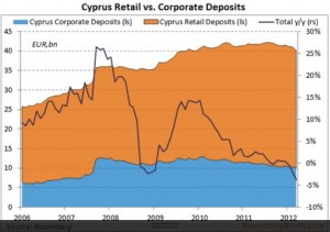 cyprus retail vs corp