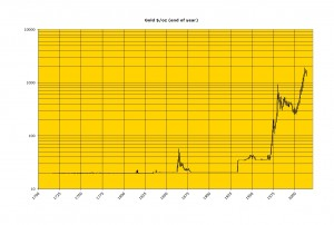 gold usd depuis 1700