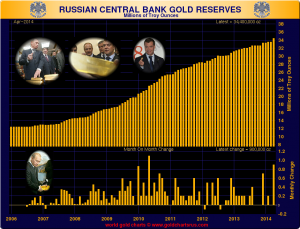 russian central bank reserves