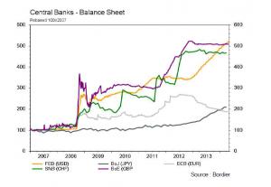 bilan banques centrales