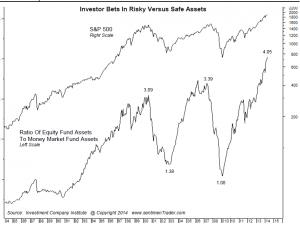 investor bets in risky safe assets
