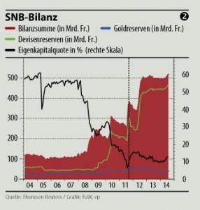 bilan BNS gold devises reserves