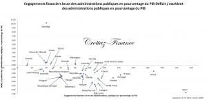 engagement financiers et deficit ou excédents etats est 2015