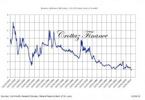 CRB jeff 100 ans par rapport inflation CF