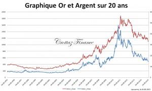 graphique or et argent sur 20 ans 10-8-2015