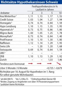 intérêt hypothécaire competiteurs CH