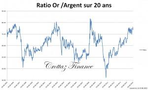 ratio or et argent sur 20 ans 10-8-2015