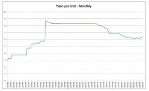 yuan per USD
