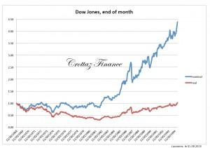dow jones end months 1968-1994
