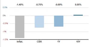 suisse infl tx 20-11-2015