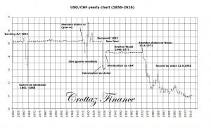 USD-CHF depuis 1985
